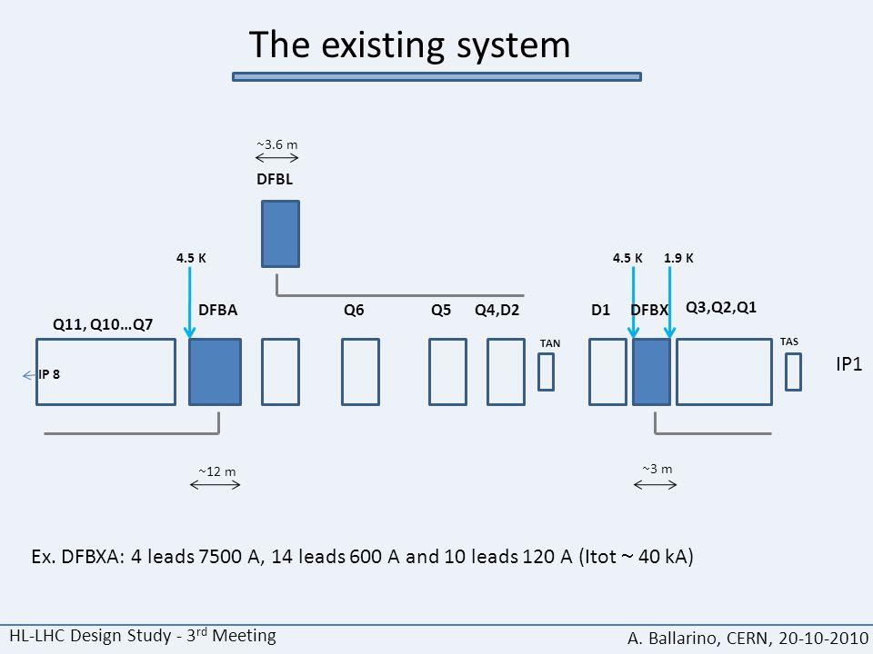 HL-LHC Design Study - 3 rd Meeting A. Ballarino, CERN, 20-10-2010 The existing system IP1 Q3,Q2,Q1 DFBXD1Q4,D2Q5Q6 DFBL DFBA Q11, Q10…Q7 IP 8 TAS TAN