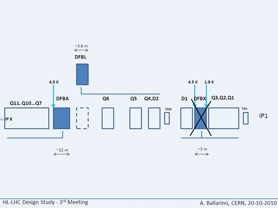 IP1 Q3,Q2,Q1 DFBXD1Q4,D2Q5Q6 DFBL DFBA Q11, Q10…Q7 IP 8 TAS TAN 4.5 K 1.9 K  12 m  3 m  3.6 m HL-LHC Design Study - 3 rd Meeting A. Ballarino, CERN