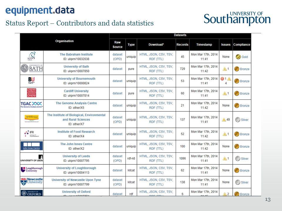 Status Report – Contributors and data statistics 13