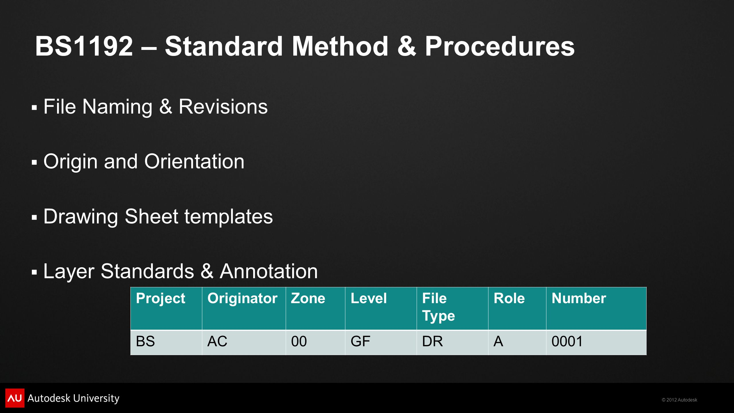 © 2012 Autodesk BS1192 – Standard Method & Procedures  File Naming & Revisions  Origin and Orientation  Drawing Sheet templates  Layer Standards & Annotation ProjectOriginatorZoneLevelFile Type RoleNumber BSAC00GFDRA0001
