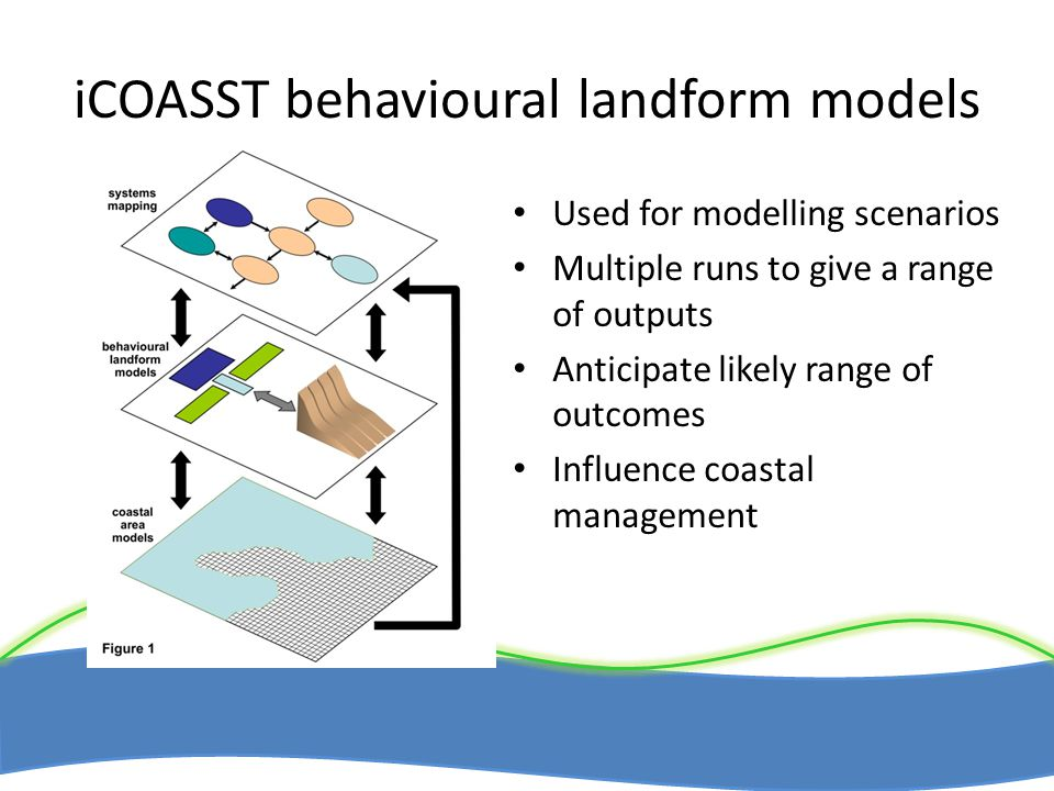 iCOASST behavioural landform models Used for modelling scenarios Multiple runs to give a range of outputs Anticipate likely range of outcomes Influence coastal management