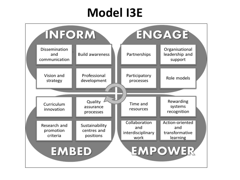 Model I3E