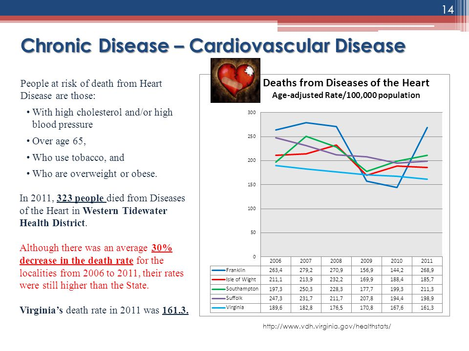 Chronic Disease – Cardiovascular Disease In 2011, 323 people died from Diseases of the Heart in Western Tidewater Health District. Although there was