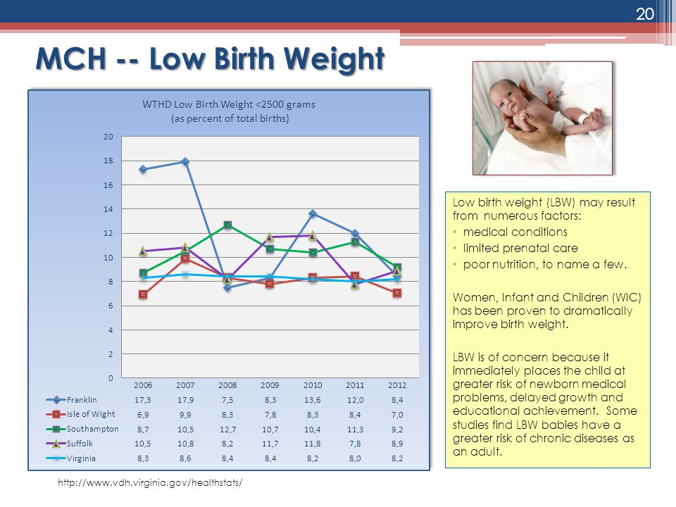 Low birth weight (LBW) may result from numerous factors: medical conditions limited prenatal care poor nutrition, to name a few. Women, Infant and Chi