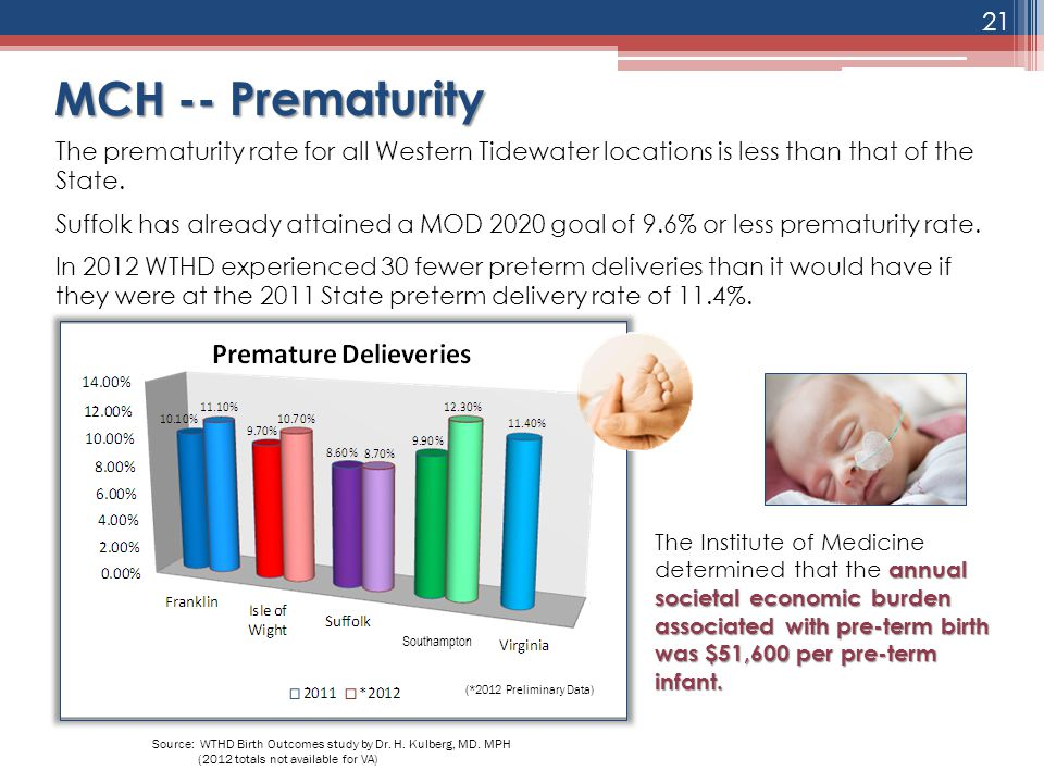 MCH -- Prematurity The prematurity rate for all Western Tidewater locations is less than that of the State. Suffolk has already attained a MOD 2020 go
