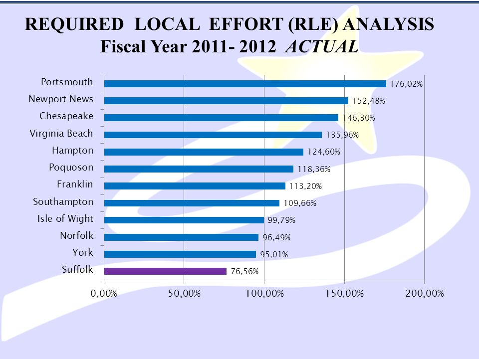 REQUIRED LOCAL EFFORT (RLE) ANALYSIS Fiscal Year 2011- 2012 ACTUAL
