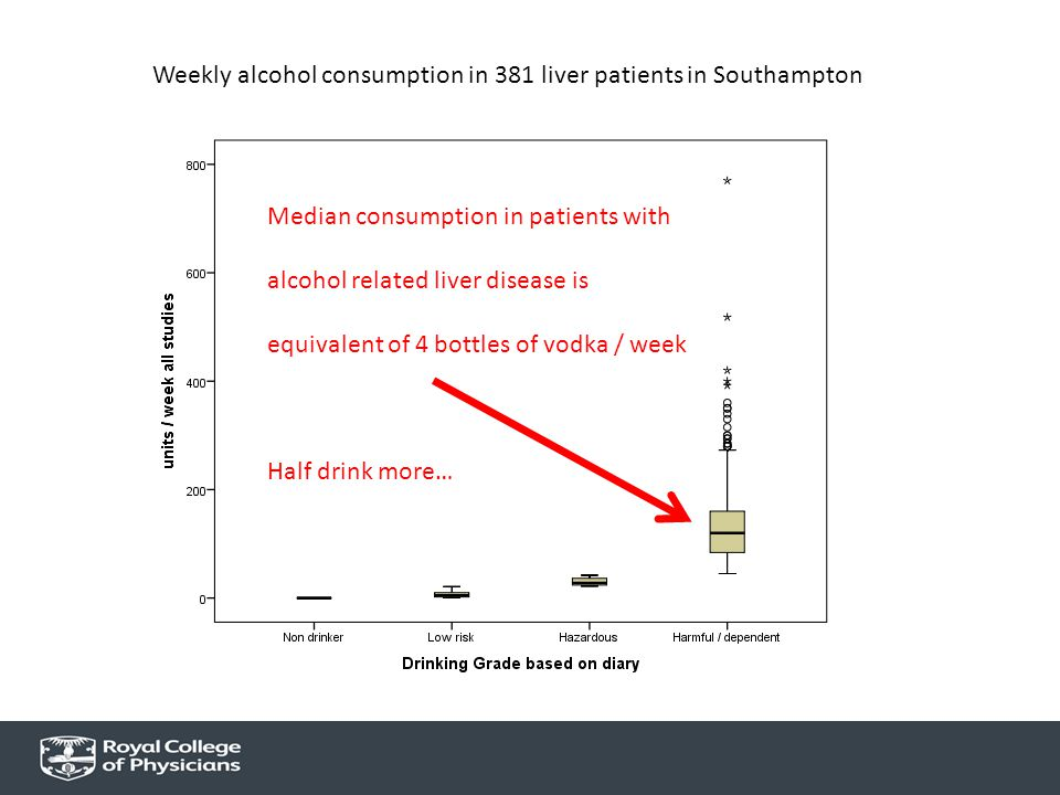 Weekly alcohol consumption in 381 liver patients in Southampton Median consumption in patients with alcohol related liver disease is equivalent of 4 b