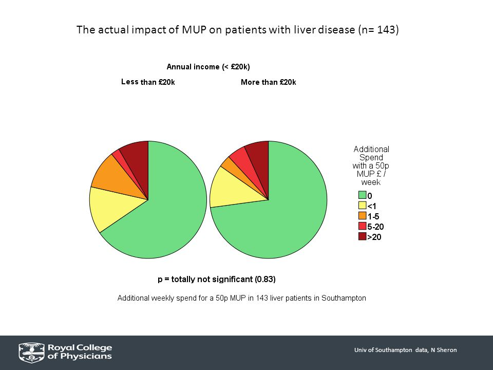 Univ of Southampton data, N Sheron The actual impact of MUP on patients with liver disease (n= 143)