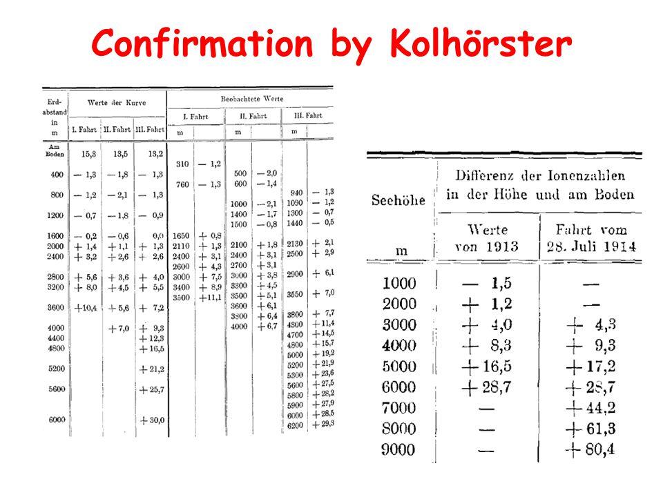 Confirmation by Kolhörster