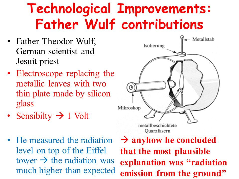 Technological Improvements: Father Wulf contributions Father Theodor Wulf, German scientist and Jesuit priest Electroscope replacing the metallic leav