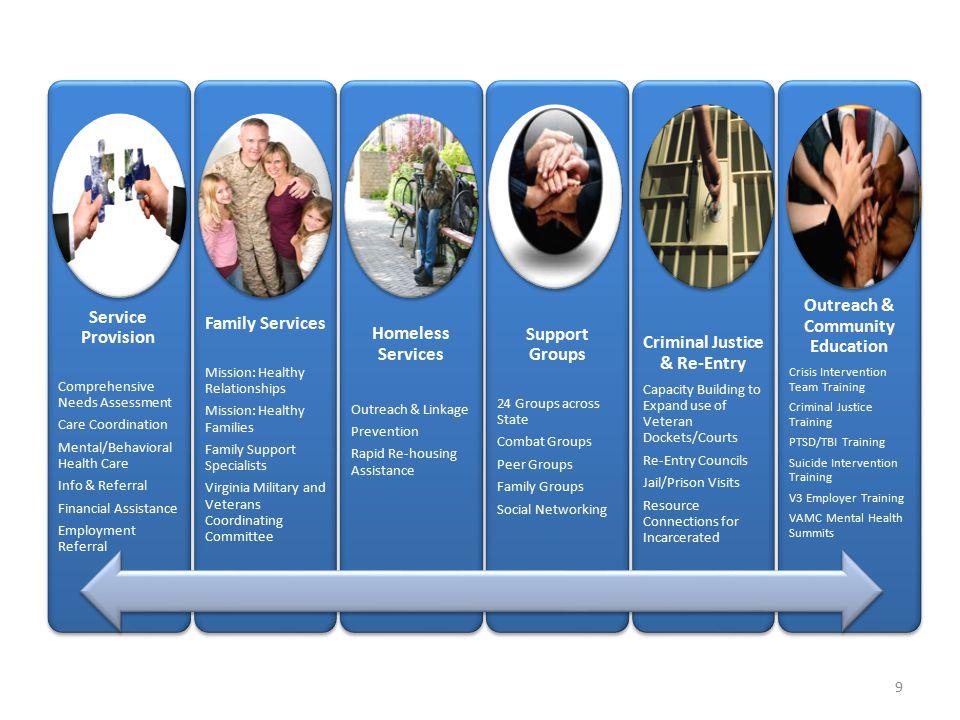 Service Provision Comprehensive Needs Assessment Care Coordination Mental/Behavioral Health Care Info & Referral Financial Assistance Employment Refer