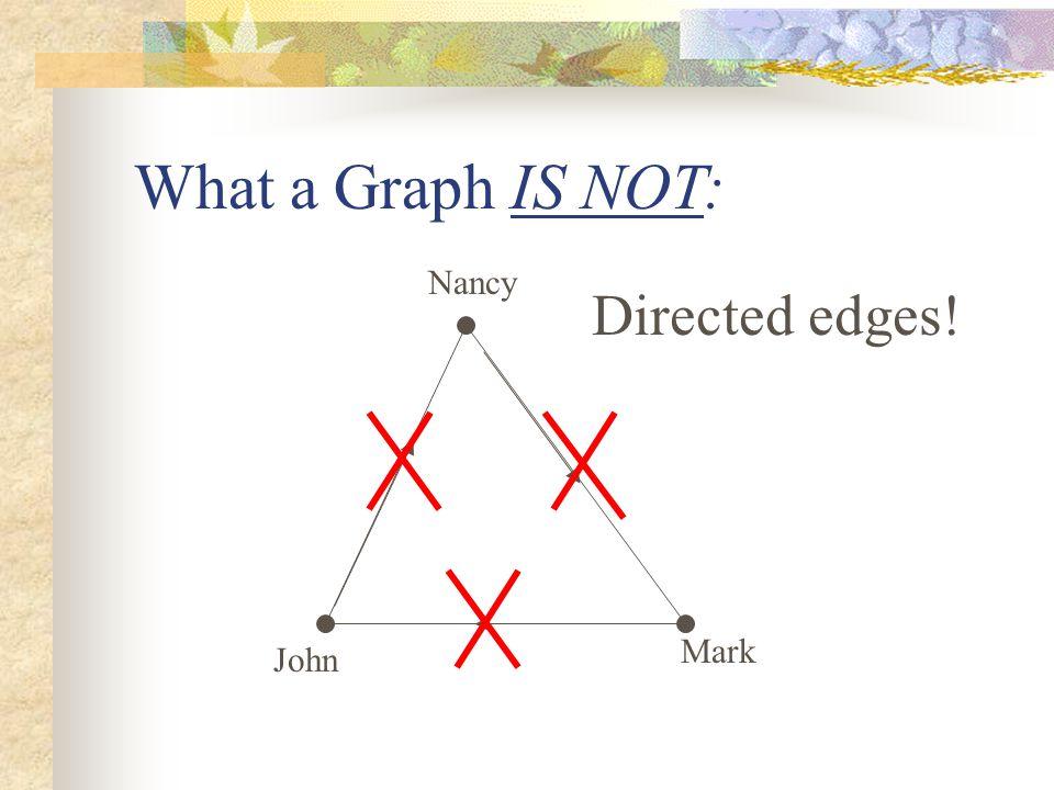 Nancy John Directed edges! Mark What a Graph IS NOT: