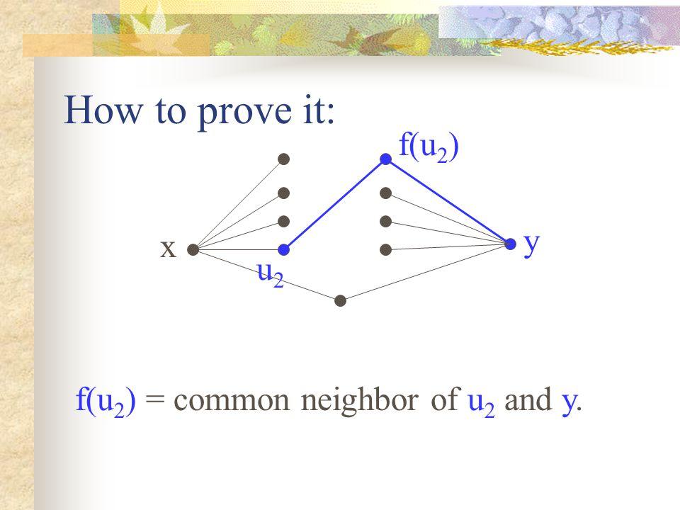 x y u2u2 f(u 2 ) f(u 2 ) = common neighbor of u 2 and y. How to prove it: