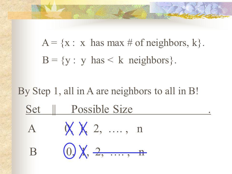 A = {x : x has max # of neighbors, k}. B = {y : y has < k neighbors}.