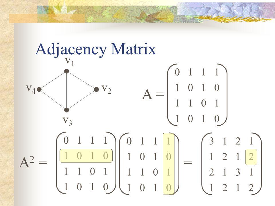 Adjacency Matrix v4v4 v1v1 v2v2 v3v3 0101 1011 0101 1110 A = A 2 = 0101 1011 0101 1110 0101 1011 0101 1110 = 2121 1312 2121 1213