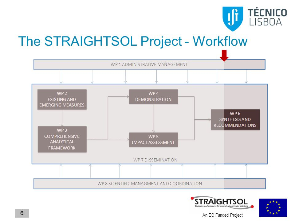 An EC Funded Project 6 The STRAIGHTSOL Project - Workflow