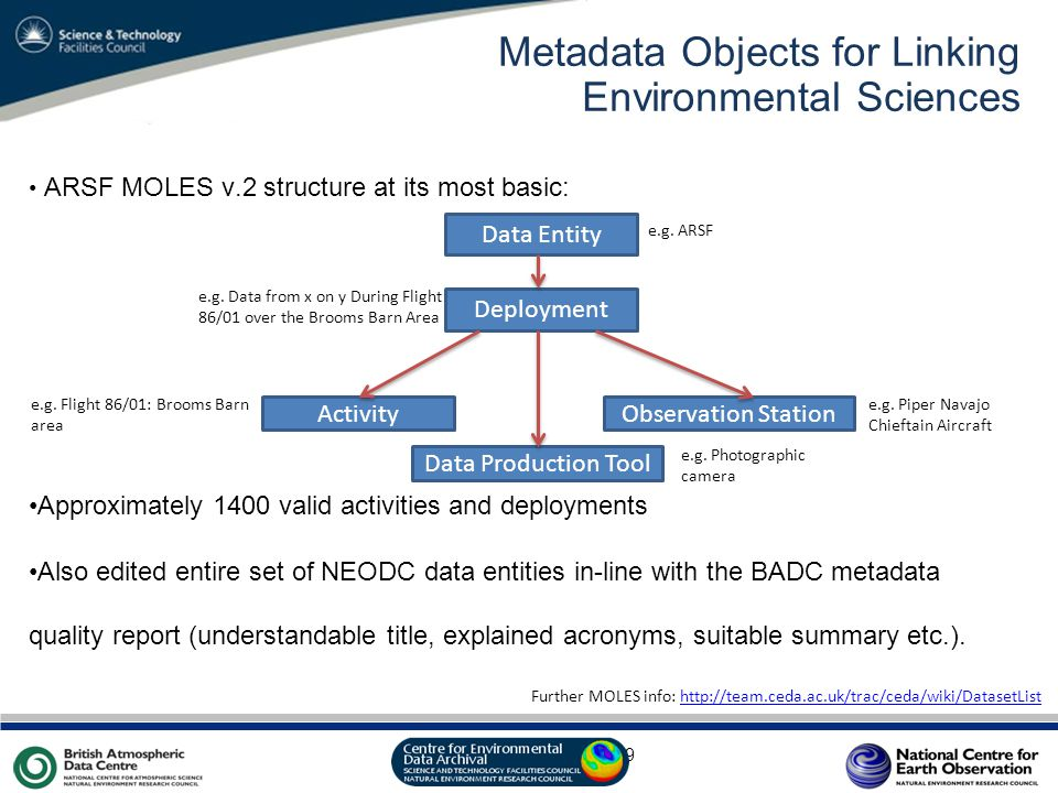 VO Sandpit, November 2009 Metadata Objects for Linking Environmental Sciences ARSF MOLES v.2 structure at its most basic: Approximately 1400 valid activities and deployments Also edited entire set of NEODC data entities in-line with the BADC metadata quality report (understandable title, explained acronyms, suitable summary etc.).