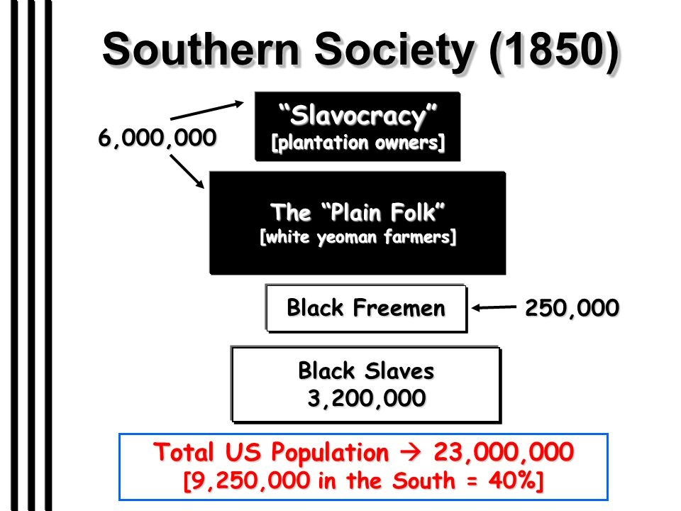 "Southern Society (1850) ""Slavocracy"" [plantation owners] The ""Plain Folk"" [white yeoman farmers] 6,000,000 Black Freemen Black Slaves 3,200,000 250,00"