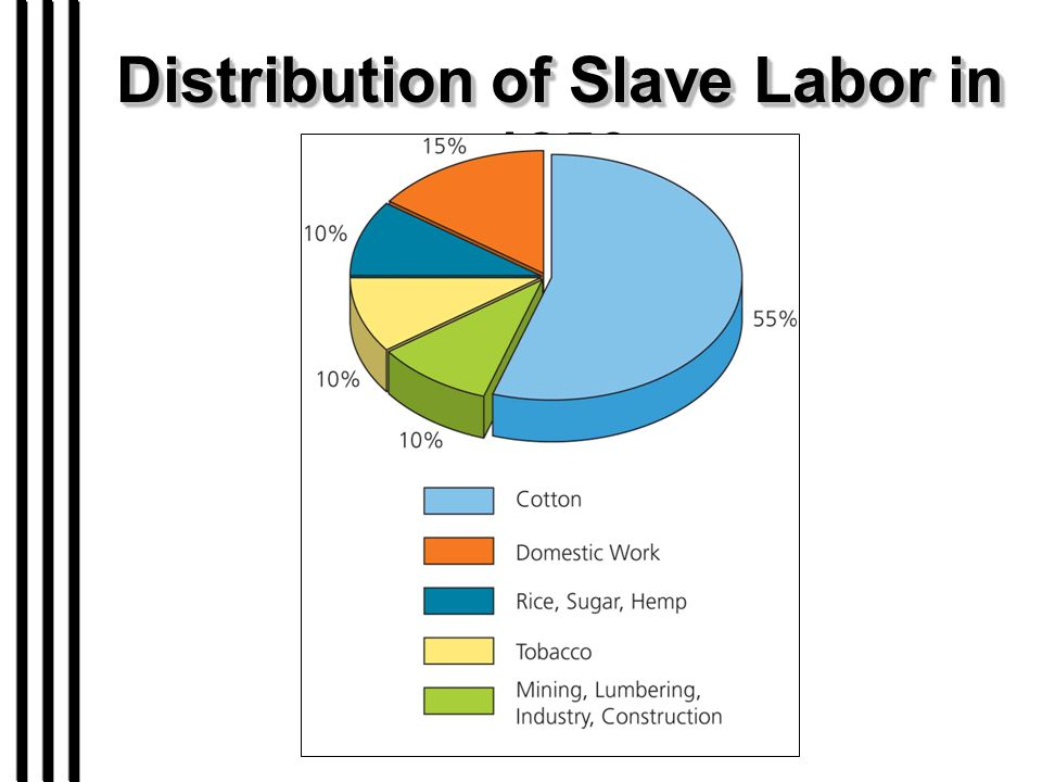 Distribution of Slave Labor in 1850