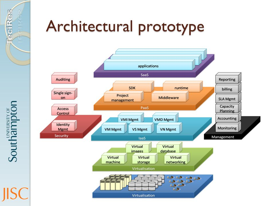 Architectural prototype