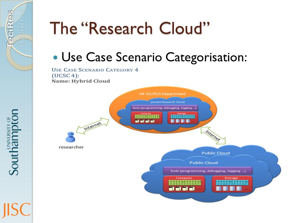 The Research Cloud Use Case Scenario Categorisation: