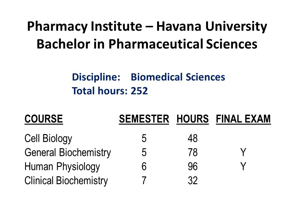 Pharmacy Institute – Havana University Bachelor in Pharmaceutical Sciences COURSESEMESTERHOURSFINAL EXAM Cell Biology548 General Biochemistry578Y Huma