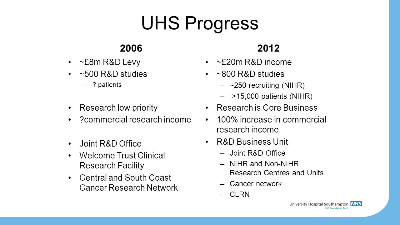 UHS Progress 2006 ~£8m R&D Levy ~500 R&D studies –.