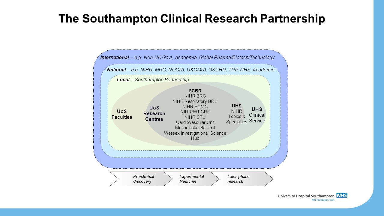 The Southampton Clinical Research Partnership UoS Faculties UoS Research Centres UHS Clinical Service National – e.g.