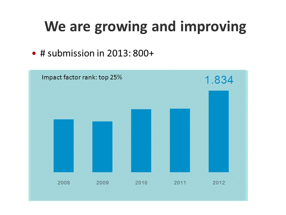 Speed rank: top 5% We are growing and improving # submission in 2013: 800+ Impact factor rank: top 25%