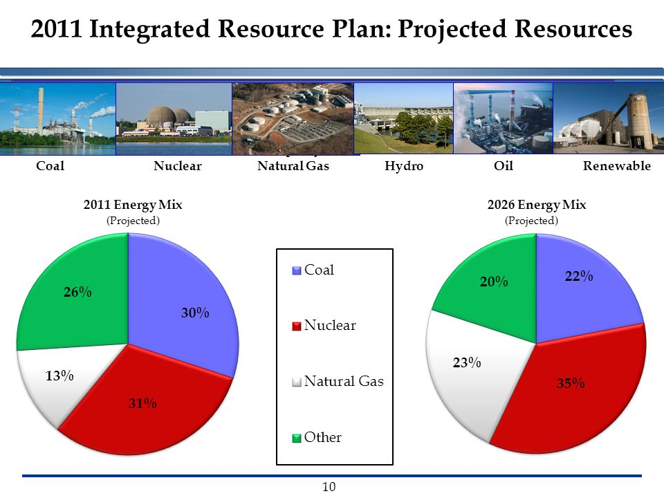 2011 Integrated Resource Plan: Projected Resources 10 2011 Capacity Mix 2026 Energy Mix CoalHydroNuclearNatural GasOilRenewable 2011 Energy Mix (Projected)