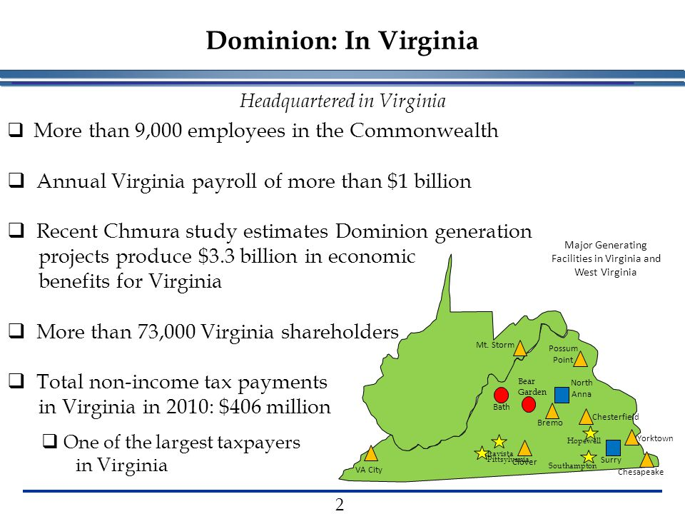 Dominion: In Virginia Headquartered in Virginia  More than 9,000 employees in the Commonwealth  Annual Virginia payroll of more than $1 billion  Recent Chmura study estimates Dominion generation projects produce $3.3 billion in economic benefits for Virginia  More than 73,000 Virginia shareholders  Total non-income tax payments in Virginia in 2010: $406 million  One of the largest taxpayers in Virginia Major Generating Facilities in Virginia and West Virginia Mt.