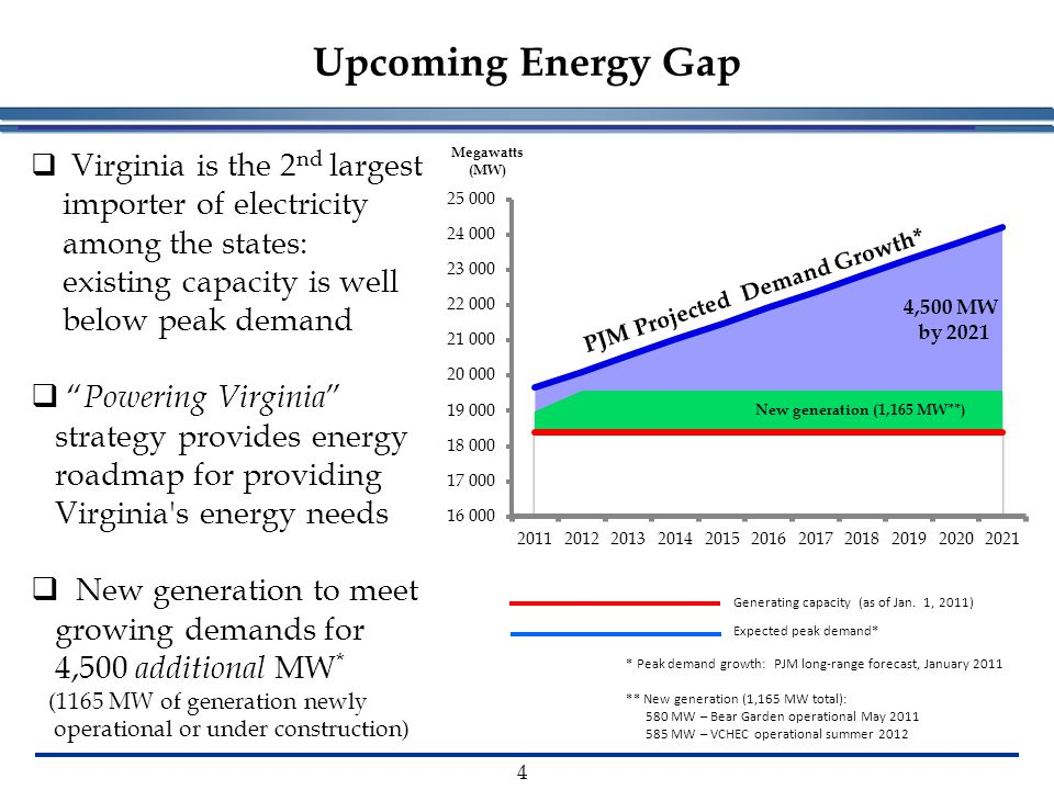 Upcoming Energy Gap * Peak demand growth: PJM long-range forecast, January 2011 ** New generation (1,165 MW total): 580 MW – Bear Garden operational May 2011 585 MW – VCHEC operational summer 2012 Generating capacity (as of Jan.