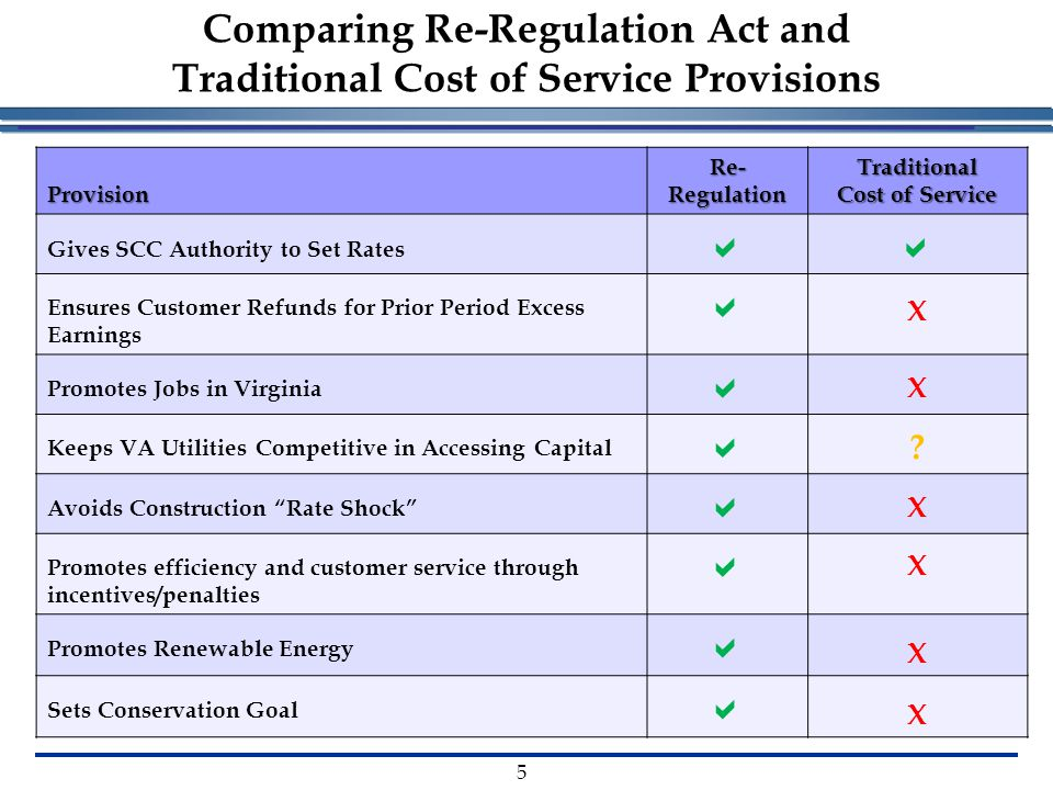 Provision Re- Regulation Traditional Cost of Service Gives SCC Authority to Set Rates  Ensures Customer Refunds for Prior Period Excess Earnings  X Promotes Jobs in Virginia  X Keeps VA Utilities Competitive in Accessing Capital  .