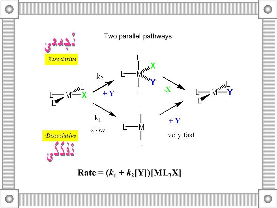 Two parallel pathways Associative Dissociative Rate = (k 1 + k 2 [Y])[ML 3 X]