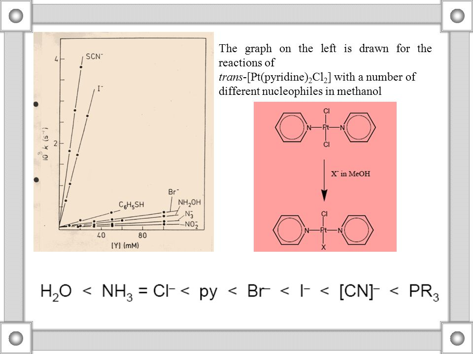 The graph on the left is drawn for the reactions of trans-[Pt(pyridine) 2 Cl 2 ] with a number of different nucleophiles in methanol