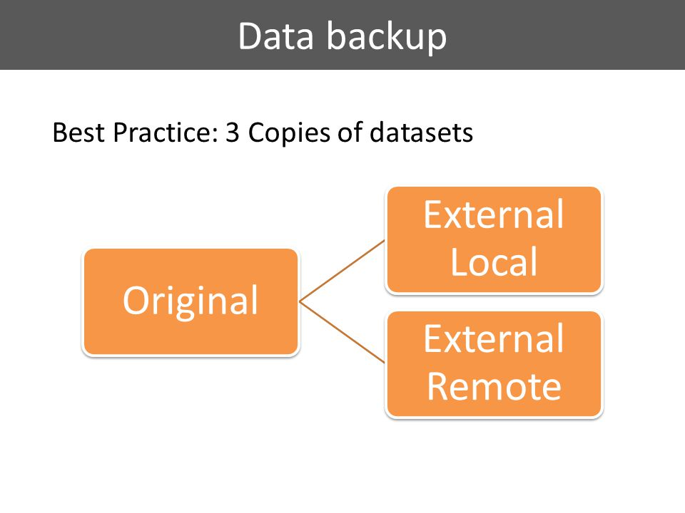Data backup Original External Local External Remote Best Practice: 3 Copies of datasets
