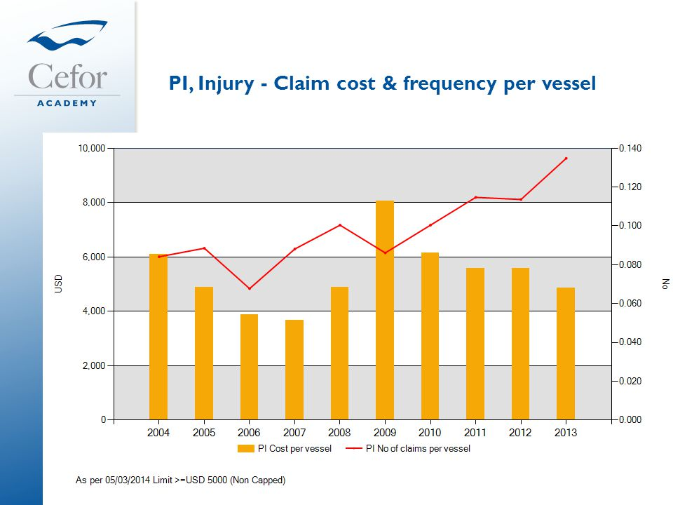PI, Injury - Claim cost & frequency per vessel