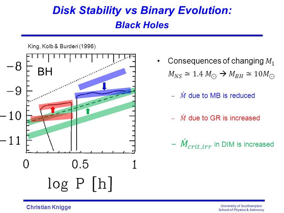 Christian Knigge Disk Stability vs Binary Evolution: Black Holes University of Southampton School of Physics & Astronoy King, Kolb & Burderi (1996) NS BH