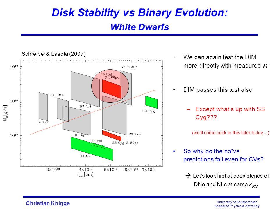 Christian Knigge University of Southampton School of Physics & Astronoy Schreiber & Lasota (2007) Disk Stability vs Binary Evolution: White Dwarfs