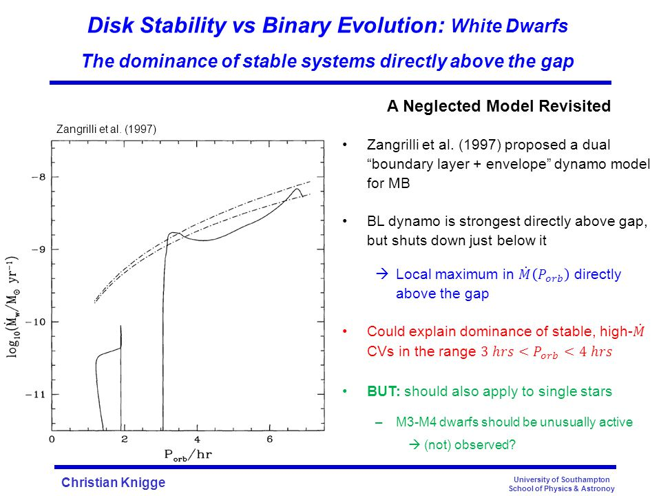 Christian Knigge University of Southampton School of Physics & Astronoy Disk Stability vs Binary Evolution: White Dwarfs The dominance of stable systems directly above the gap Zangrilli et al.