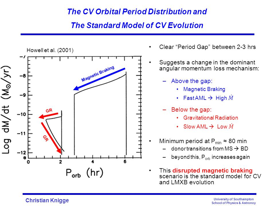 Christian Knigge University of Southampton School of Physics & Astronoy The CV Orbital Period Distribution and The Standard Model of CV Evolution Knigge (2006) Howell et al.