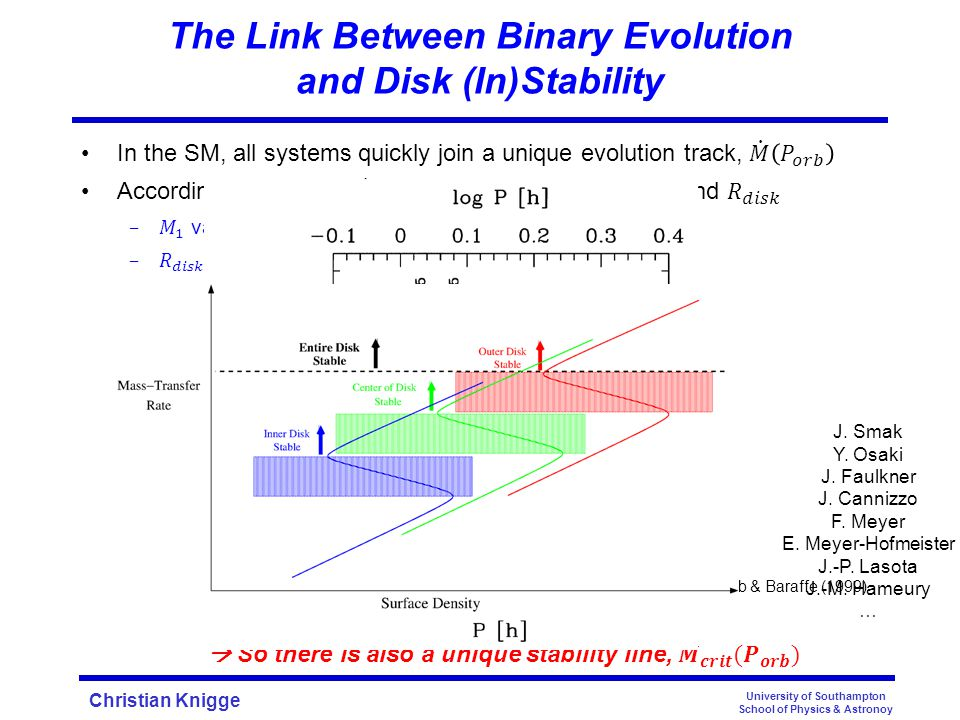 Christian Knigge The Link Between Binary Evolution and Disk (In)Stability University of Southampton School of Physics & Astronoy Kolb & Baraffe (1999) J.