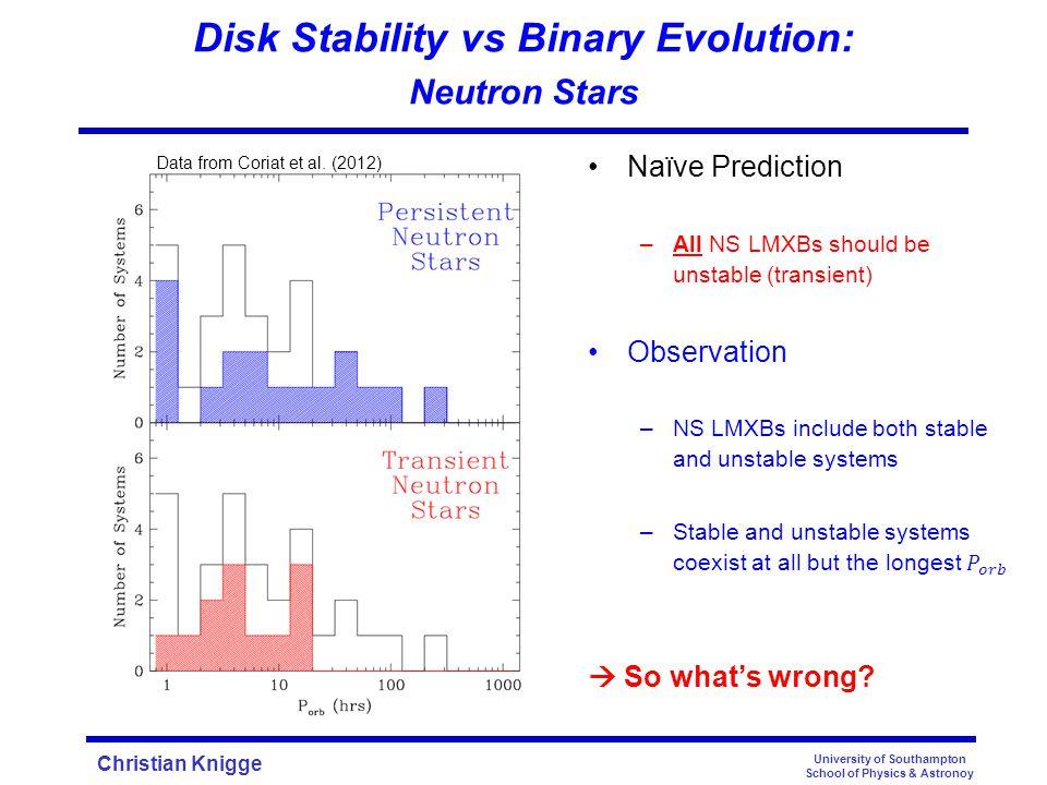 Christian Knigge Disk Stability vs Binary Evolution: Neutron Stars University of Southampton School of Physics & Astronoy King, Kolb & Burderi (1992) Data from Coriat et al.