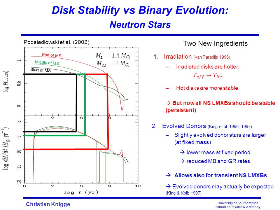 Christian Knigge Disk Stability vs Binary Evolution: Neutron Stars University of Southampton School of Physics & Astronoy King, Kolb & Burderi (1992) Start of MS Middle of MS End of MS Podsiadlowski et al.