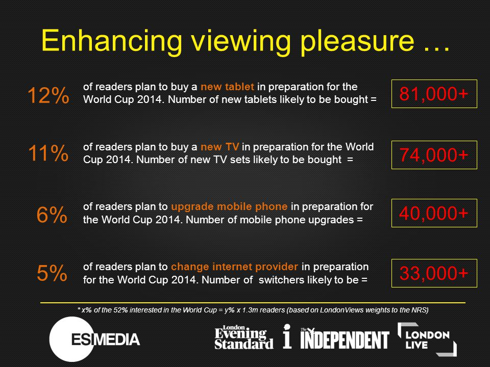 of readers plan to buy a new tablet in preparation for the World Cup 2014.