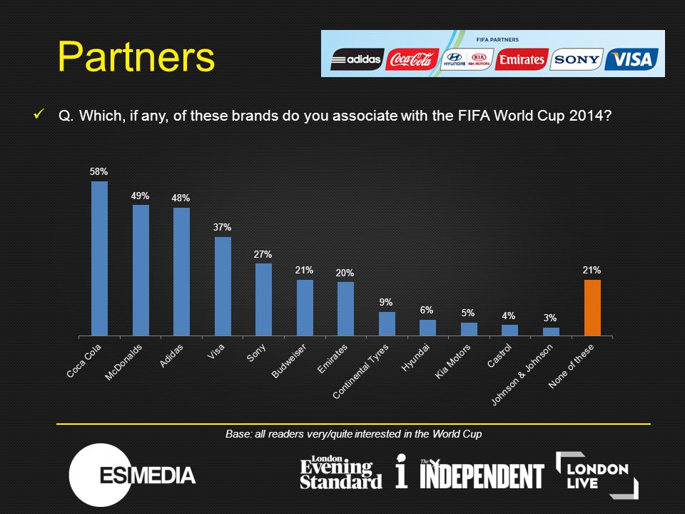 Q. Which, if any, of these brands do you associate with the FIFA World Cup 2014.