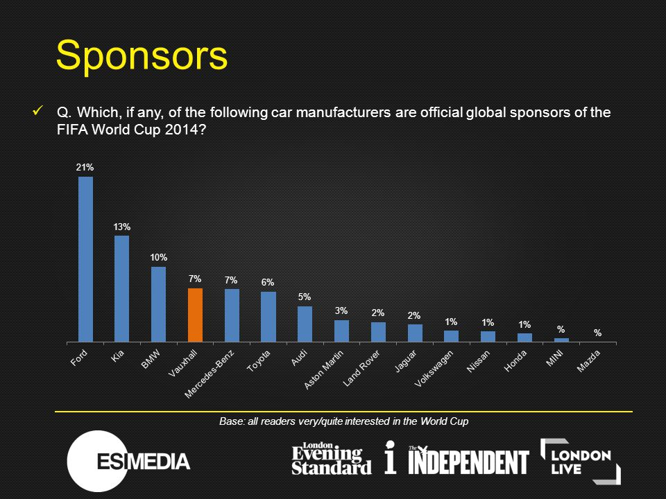 Q. Which, if any, of the following car manufacturers are official global sponsors of the FIFA World Cup 2014? Sponsors Base: all readers very/quite in