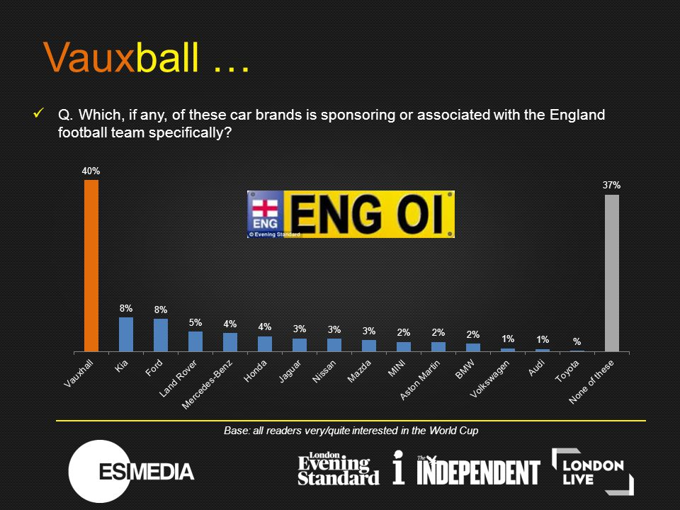 Q. Which, if any, of these car brands is sponsoring or associated with the England football team specifically? Vauxball … Base: all readers very/quite