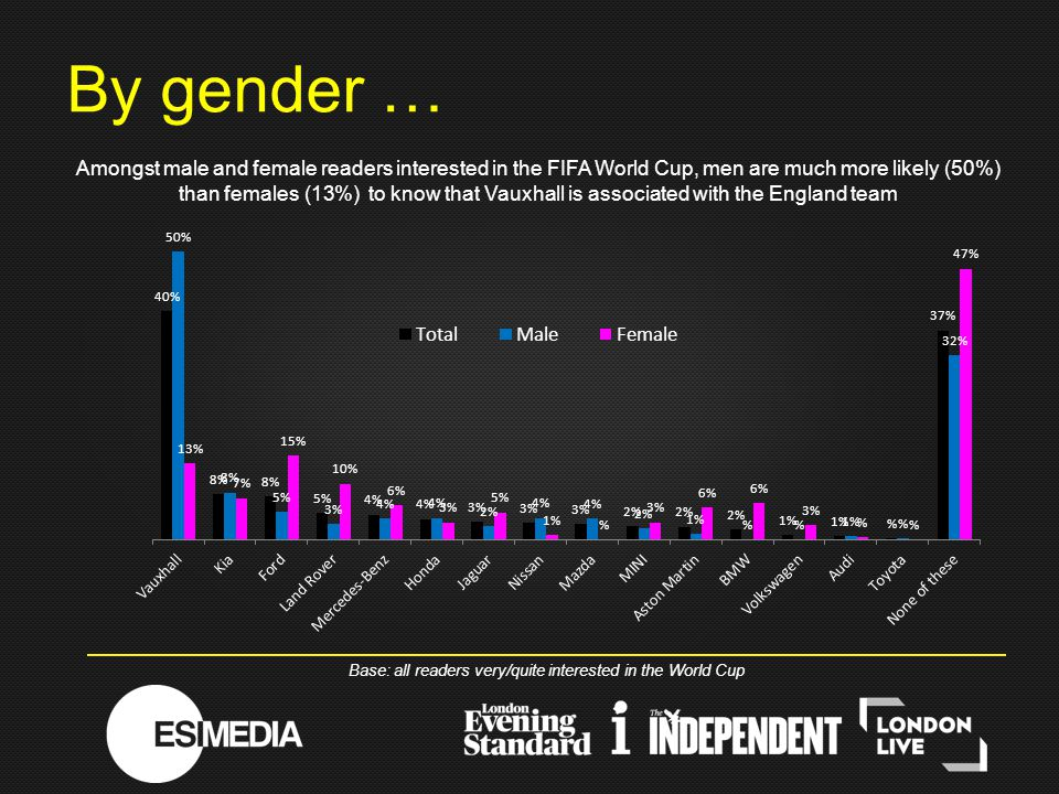 By gender … Base: all readers very/quite interested in the World Cup Amongst male and female readers interested in the FIFA World Cup, men are much more likely (50%) than females (13%) to know that Vauxhall is associated with the England team
