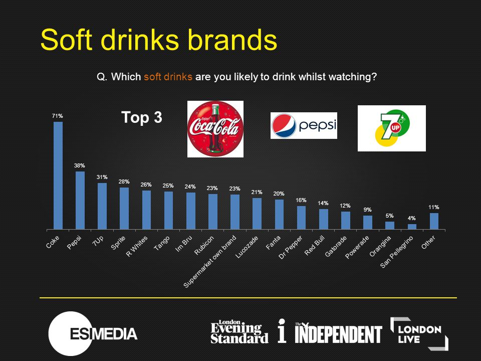 Q. Which soft drinks are you likely to drink whilst watching? Soft drinks brands Top 3